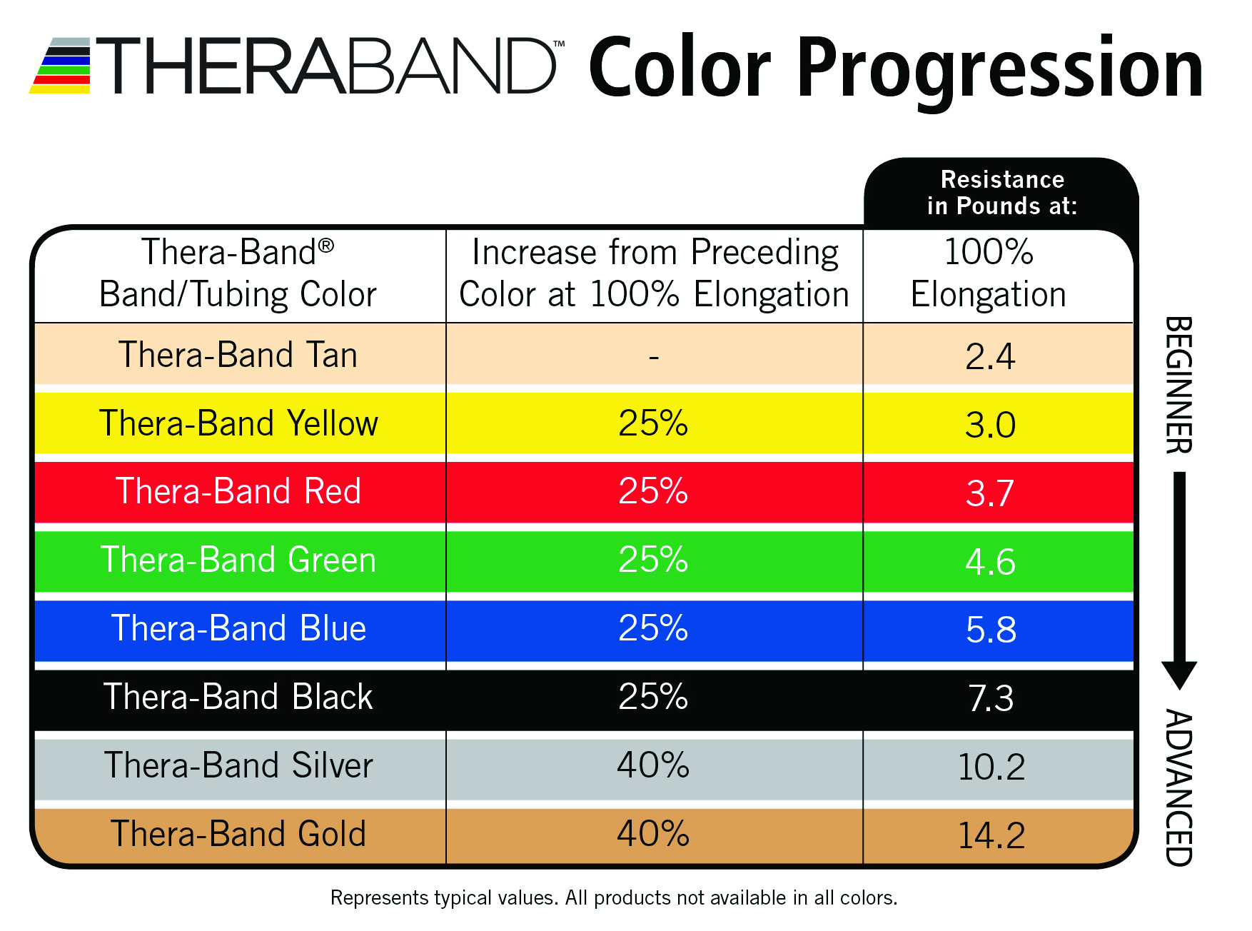 TheraBand Resistance Progression